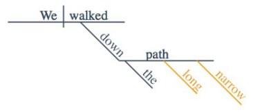 coordinate adjectives sentence diagram