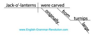 Diagram It! Puzzler Answers: Sentence Diagrams