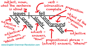 Sentence Diagrams & The One Question You Should Be Asking