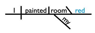 objective complement sentence diagram