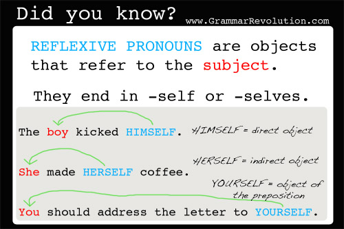 Reflexive Pronouns And Intensive Pronouns