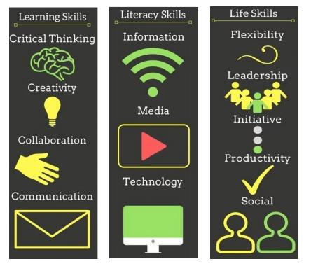 21st Century Careers skills