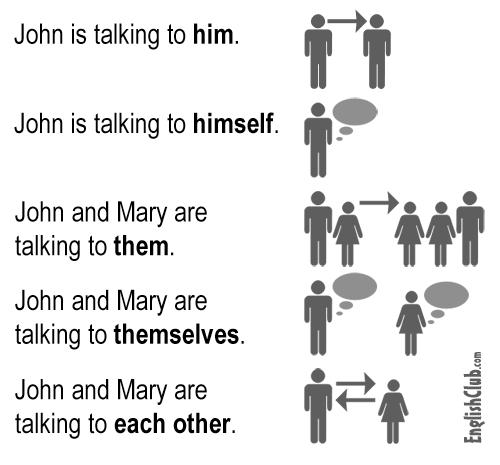 Pronouns Comparison