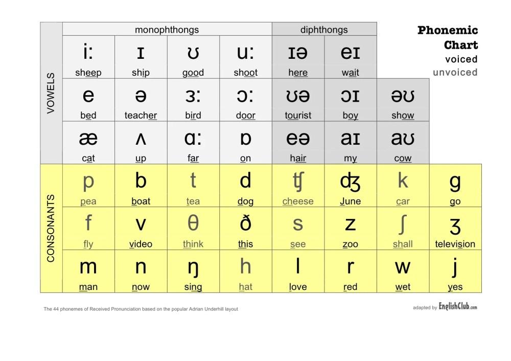 Image result for phonemic alphabet british english