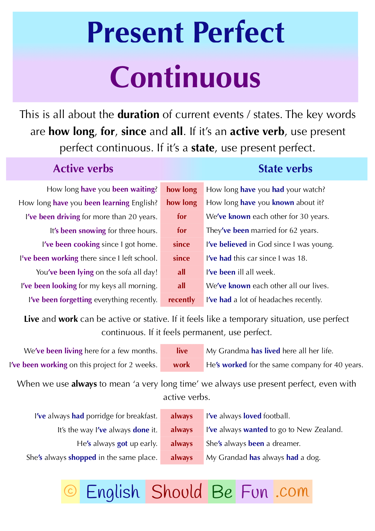 Perfect Continuous English Should Be Fun
