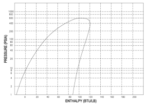 PH Diagram Thermodynamics | HVAC and Refrigeration PE Exam Tools | Mechanical and Electrical PE