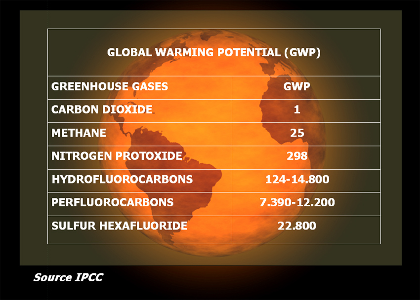 Global Warming Potential Eniscuola