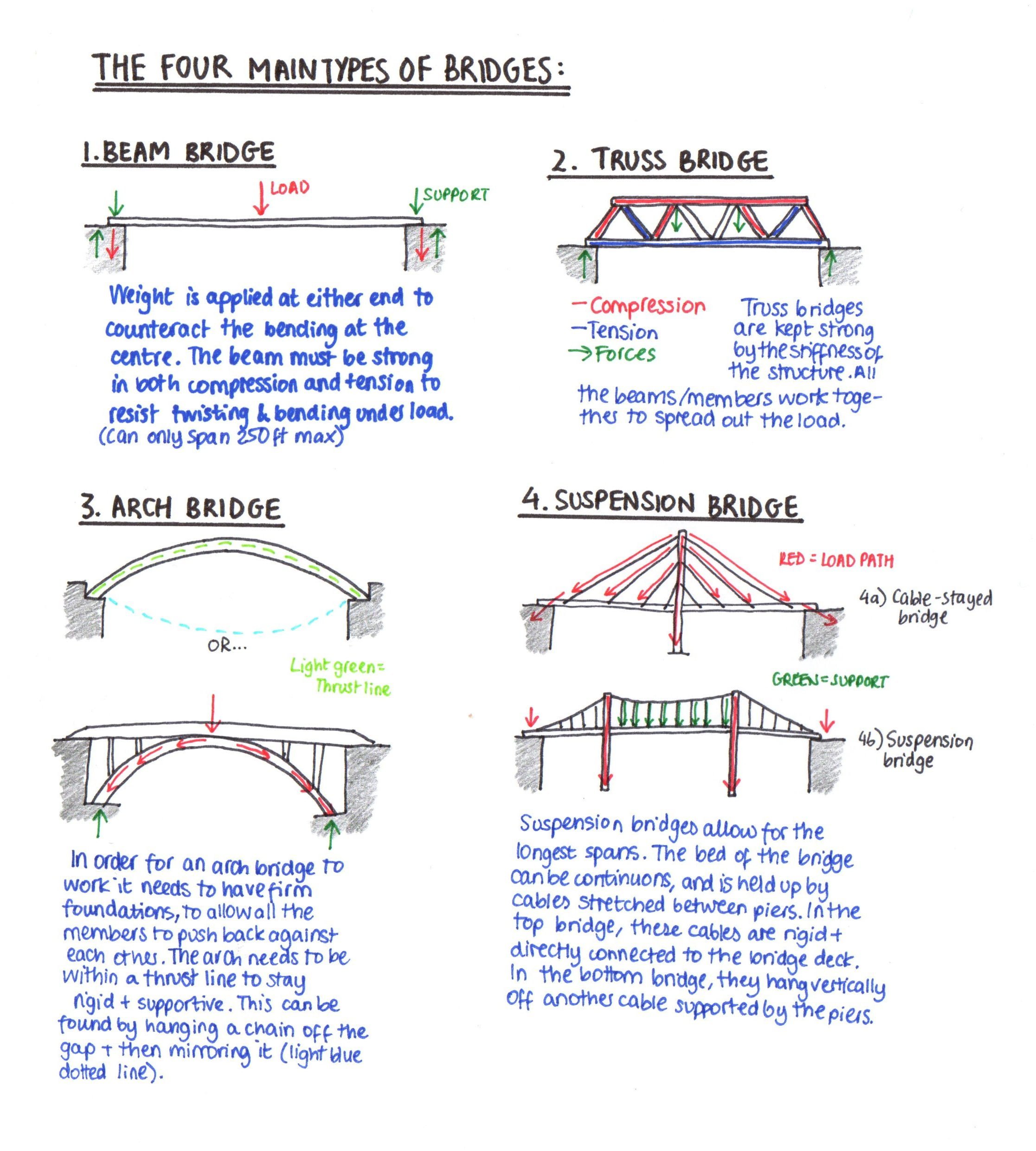 The Types Of Bridges Enis Eryilmaz Civil Engineer S Blog