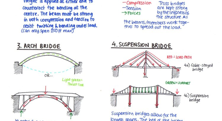 types of bridges Types of bridges no physics project is truly complete without mentioning f=ma f=ma is sir isaac newton's 2nd law of motion and states that force=mass times acceleration.