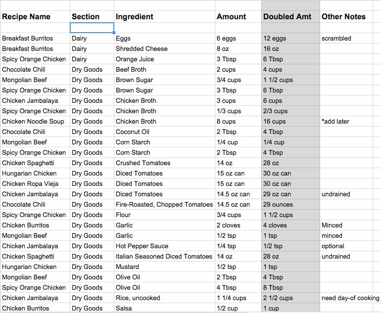 Freezer Cooking Ingredients List