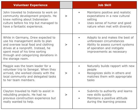 Where do i put volunteer work on a resume