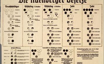 El 15 de septiembre de 1935, Alemania nazi adoptó por unanimidad las Leyes de Nuremberg, durante el séptimo congreso anual del Reichsparteitag