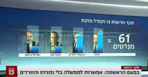 Ilustración de los resultados de una encuesta electoral en Israel