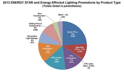Local Uiilities Energy Programs