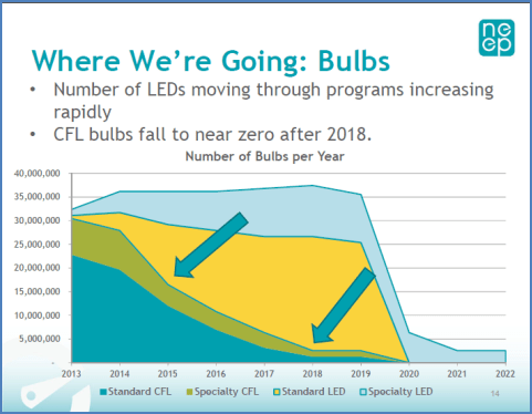 The End Of Residential Lighting Utility Rebates?
