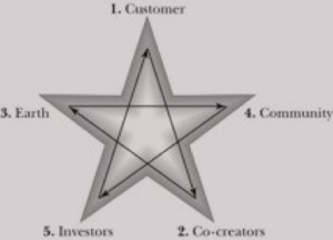 The pentad represents