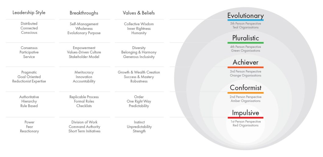 Figure 2: Summary of Laloux's organisational developmental theory