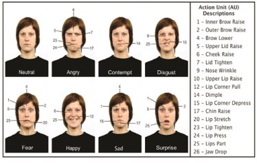 Emociones registradas con Face reading.