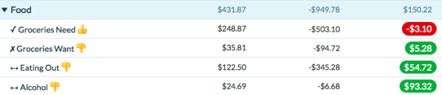 YNAB Food Spending Categories. Groceries Need is in red, as we overspent.
