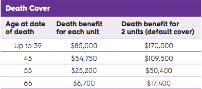 Death Cover Stepped Benefits