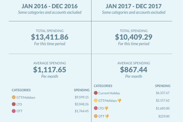 Comparison of Spending our Savings Between 2016 & 2017