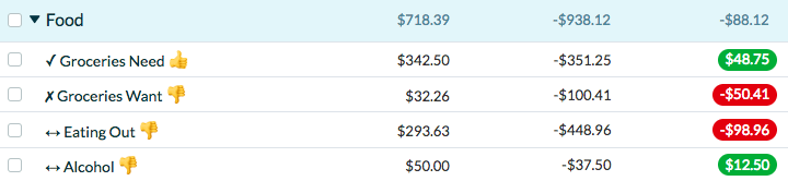 YNAB February Food Spending.
