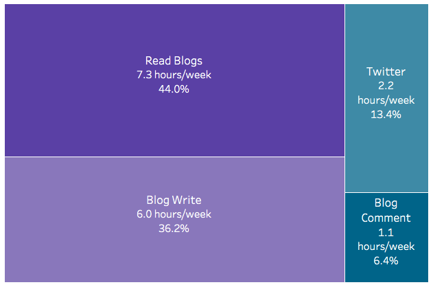 Time Tracking of Blog Activities