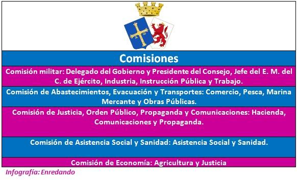 consejo soberano de asturias y león comisiones