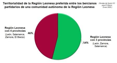 territorialidad region leonesa bierzo