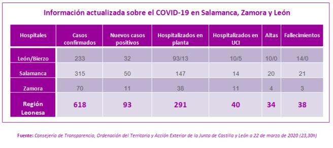 Información actualizada a 22 de marzo (23,30h) sobre el COVID-19 en Salamanca, Zamora y León