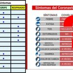 tablas coronavirus