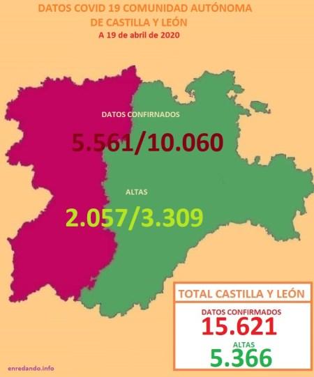DATOS COVID 19 POR REGIONES CYL - LEÓN Y CASTILLA a 19 de abril de 2020