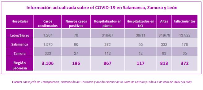 Información actualizada a 4 de Abril sobre el COVID-19 en Salamanca, Zamora y León