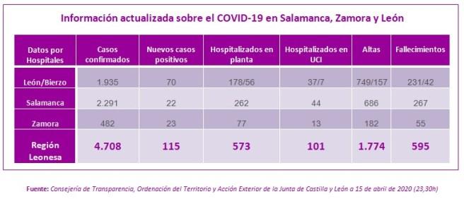 Información actualizada sobre el COVID-19 en Salamanca, Zamora y León a 15 de abril de 2020