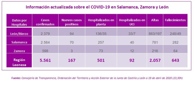 Información actualizada sobre el COVID-19 en Salamanca, Zamora y León a 19 de abril de 2020