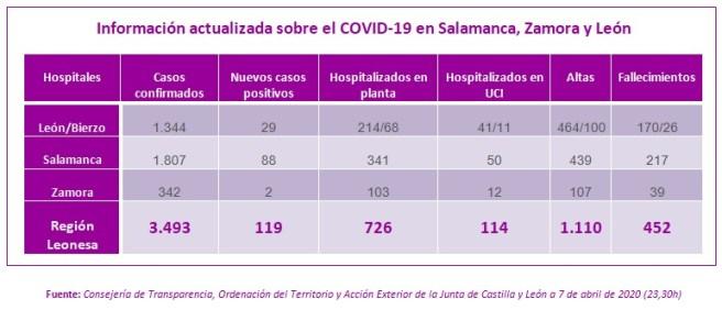 Información actualizada sobre el COVID-19 en Salamanca, Zamora y León a 7 DE ABRIL DE 2020