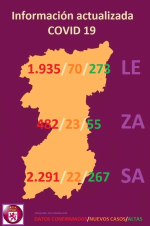 MAPA DATOS REGION LEONESA (LEÓN, ZAMORA Y SALAMANCA) COVID 19 A 15 DE ABRIL DE 2020