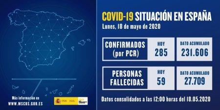 Datos actualizados de #COVID19 a 18 de mayo