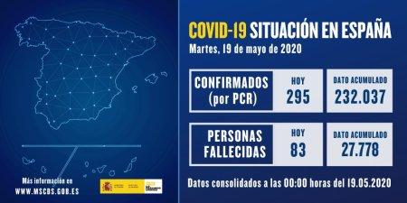 Datos actualizados de #COVID19 19 de mayo