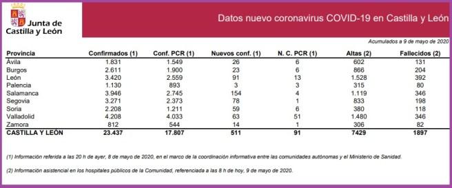 datos coravirus castilla y león 9 de mayo de 2020