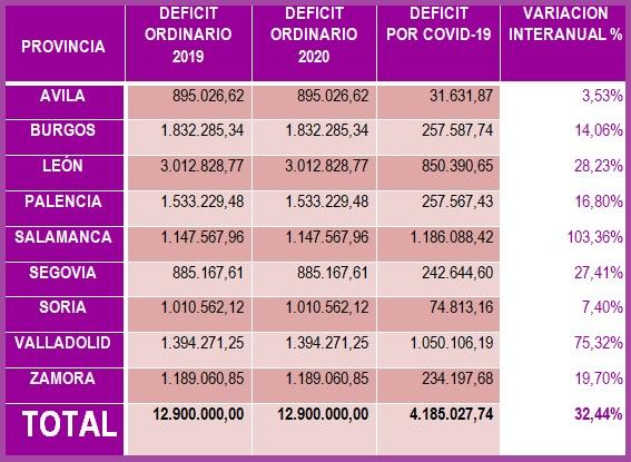 tabla deficit transporte público castilla y león covid 19