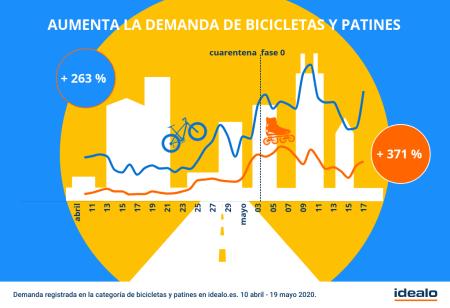 los-espanoles-escapan-a-la-montana-en-bicicleta-3