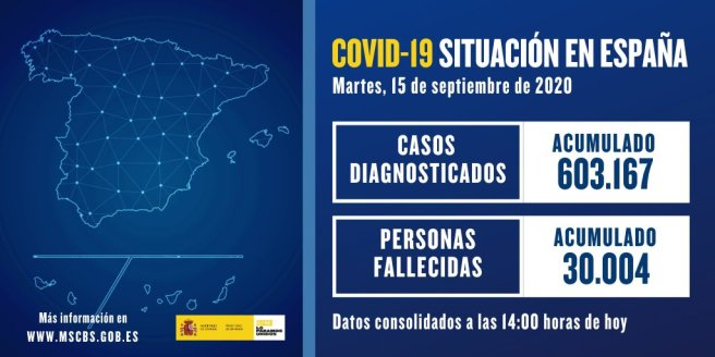 Actualización de datos de #COVID19 en España 15 septiembre 2020