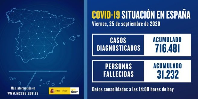 Actualización de datos de #COVID19 en España