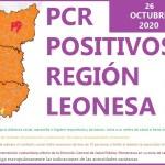 PCR POSITIVOS EN LA REGIÓN LEONESA SALAMANCA ZAMORA Y LEÓN A 26 DE OCTUBRE DE 2020