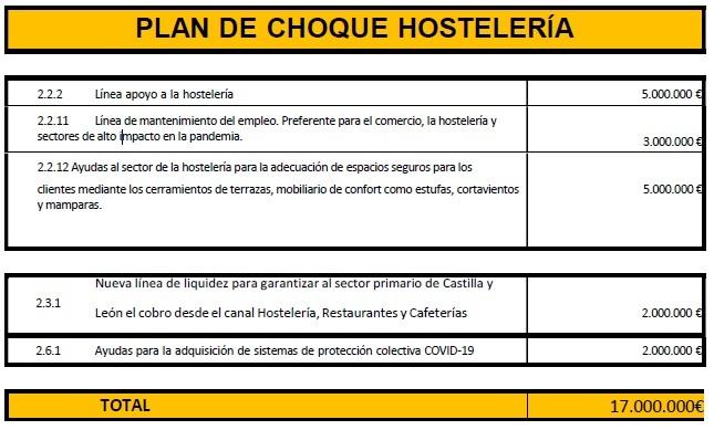 plan de choque de hostelería