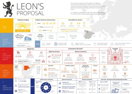 infografía de León candidatura ciberseguridad