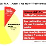 diferencia inversión carreteras León y Castilla en los PGE