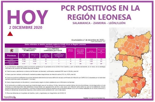 PCR COVID19 A 2 DE DICIEMBRE 2020 REGIÓN LEONESA SALAMANCA, ZAMORA Y LEÓN