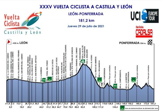 XXXV Vuelta Ciclista a Castilla y León 2021
